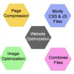 website optimization chart